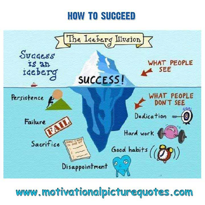 what is success and learn how to succeed